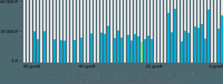 Динамика цен в зависимости от количества оставшихся дней до вылета из Дубая в Непал