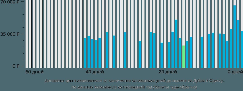 Динамика цен в зависимости от количества оставшихся дней до вылета из Дубая в Одессу