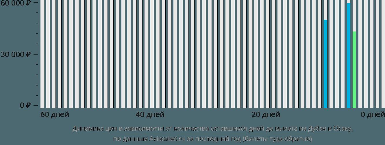 Динамика цен в зависимости от количества оставшихся дней до вылета из Дубая в Осаку