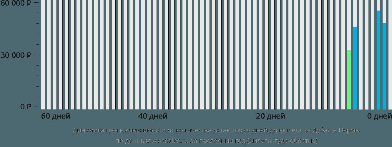 Динамика цен в зависимости от количества оставшихся дней до вылета из Дубая в Пермь