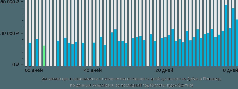 Динамика цен в зависимости от количества оставшихся дней до вылета из Дубая в Пешавар