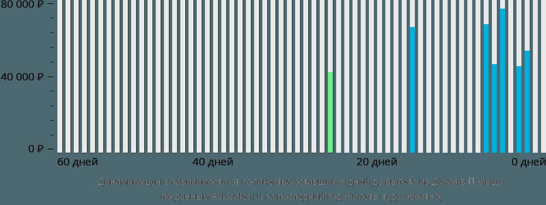 Динамика цен в зависимости от количества оставшихся дней до вылета из Дубая в Польшу