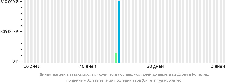 Динамика цен в зависимости от количества оставшихся дней до вылета из Дубая в Рочестер