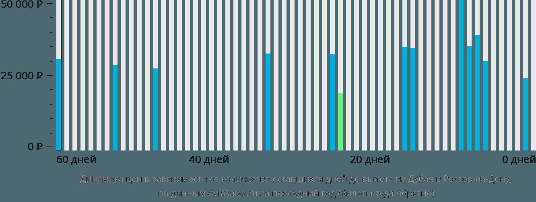 Динамика цен в зависимости от количества оставшихся дней до вылета из Дубая в Ростов-на-Дону