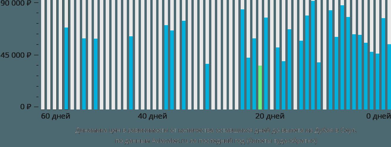 Динамика цен в зависимости от количества оставшихся дней до вылета из Дубая в Сеул