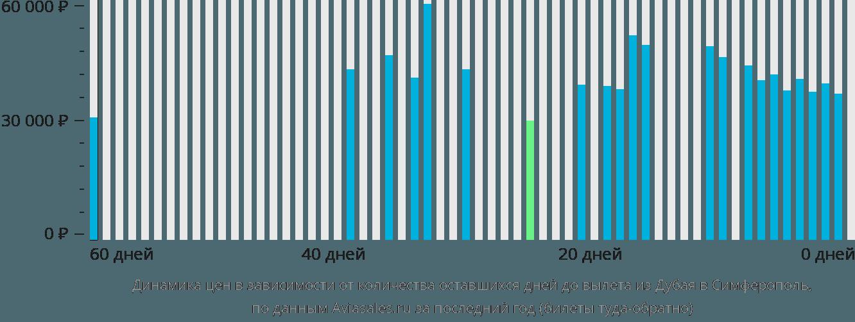 Динамика цен в зависимости от количества оставшихся дней до вылета из Дубая в Симферополь