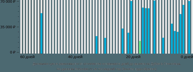 Динамика цен в зависимости от количества оставшихся дней до вылета из Дубая в Стокгольм