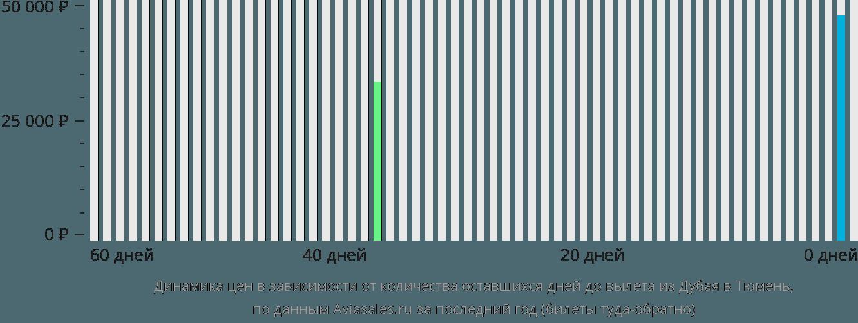 Динамика цен в зависимости от количества оставшихся дней до вылета из Дубая в Тюмень
