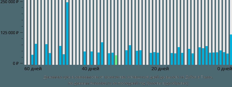 Динамика цен в зависимости от количества оставшихся дней до вылета из Дубая в Токио
