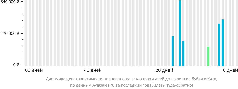 Динамика цен в зависимости от количества оставшихся дней до вылета из Дубая в Кито
