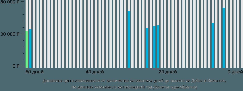 Динамика цен в зависимости от количества оставшихся дней до вылета из Дубая в Вильнюс