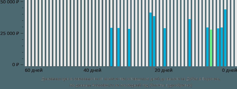 Динамика цен в зависимости от количества оставшихся дней до вылета из Дубая в Воронеж