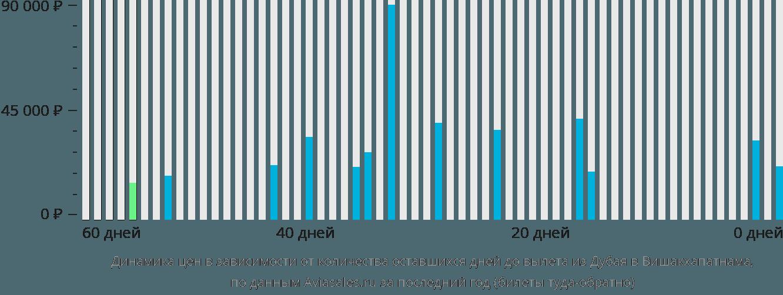 Динамика цен в зависимости от количества оставшихся дней до вылета из Дубая в Вишакхапатнама