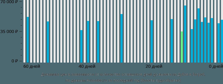 Динамика цен в зависимости от количества оставшихся дней до вылета из Дубая в Загреб