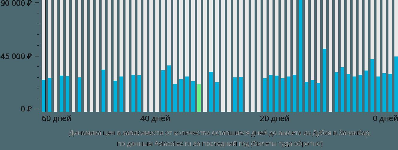 Динамика цен в зависимости от количества оставшихся дней до вылета из Дубая в Занзибар