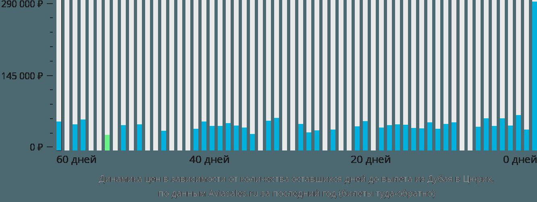 Динамика цен в зависимости от количества оставшихся дней до вылета из Дубая в Цюрих