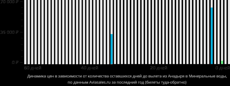 Динамика цен в зависимости от количества оставшихся дней до вылета из Анадыря в Минеральные Воды