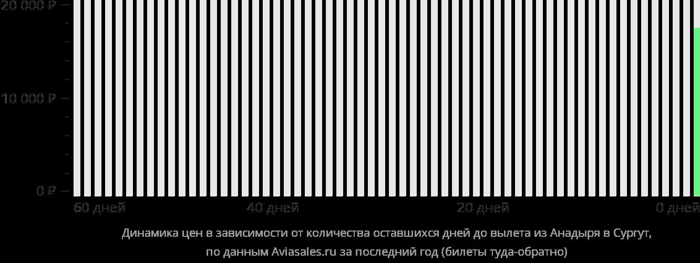 Динамика цен в зависимости от количества оставшихся дней до вылета из Анадыря в Сургут