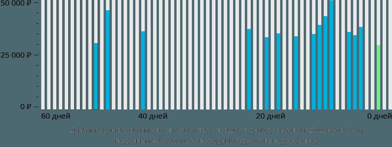 Динамика цен в зависимости от количества оставшихся дней до вылета из Душанбе в Сочи