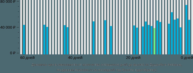 Динамика цен в зависимости от количества оставшихся дней до вылета из Душанбе в Анталью