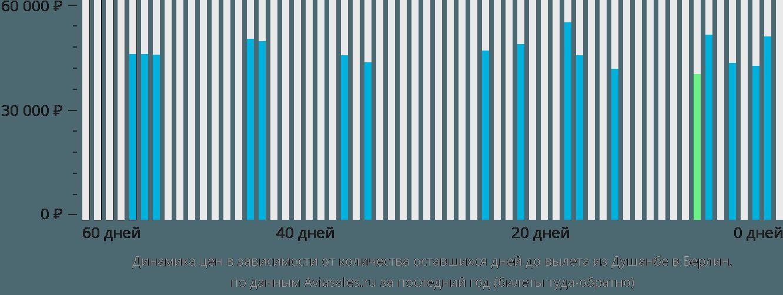 Динамика цен в зависимости от количества оставшихся дней до вылета из Душанбе в Берлин