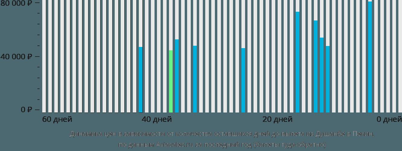 Динамика цен в зависимости от количества оставшихся дней до вылета из Душанбе в Пекин