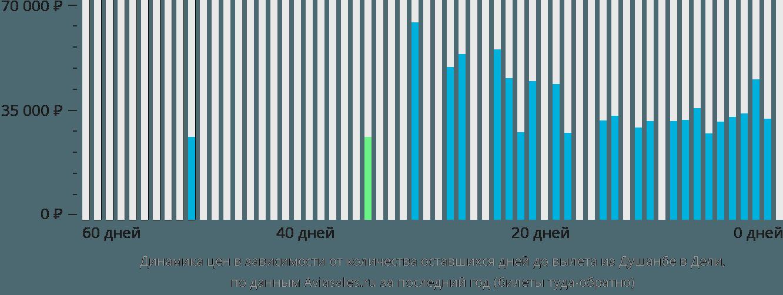 Динамика цен в зависимости от количества оставшихся дней до вылета из Душанбе в Дели