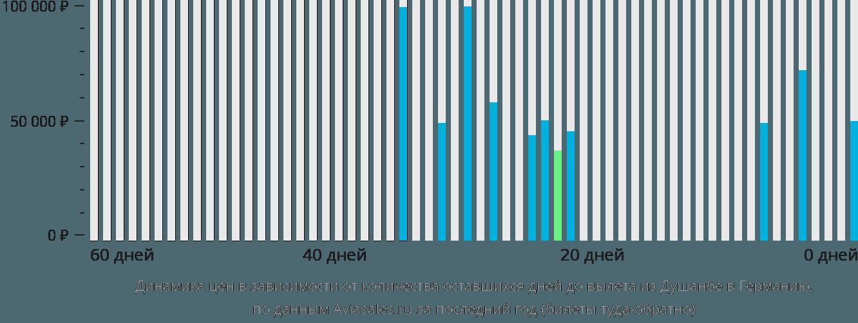 Динамика цен в зависимости от количества оставшихся дней до вылета из Душанбе в Германию