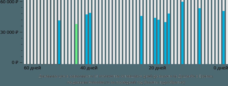 Динамика цен в зависимости от количества оставшихся дней до вылета из Душанбе в Ереван