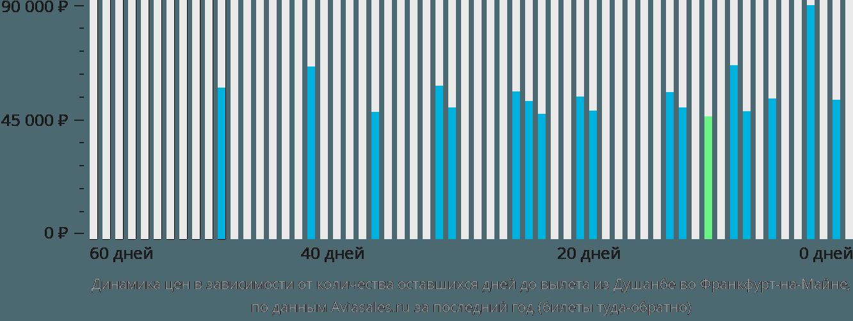 Динамика цен в зависимости от количества оставшихся дней до вылета из Душанбе во Франкфурт-на-Майне