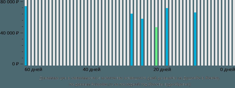 Динамика цен в зависимости от количества оставшихся дней до вылета из Душанбе в Женеву