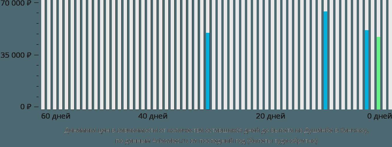 Динамика цен в зависимости от количества оставшихся дней до вылета из Душанбе в Ханчжоу