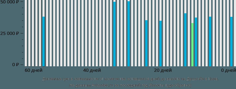 Динамика цен в зависимости от количества оставшихся дней до вылета из Душанбе в Киев