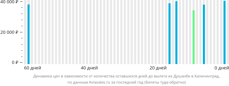 Динамика цен в зависимости от количества оставшихся дней до вылета из Душанбе в Калининград