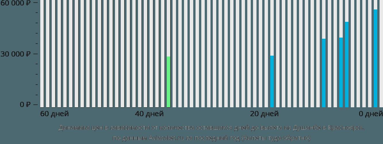 Динамика цен в зависимости от количества оставшихся дней до вылета из Душанбе в Красноярск