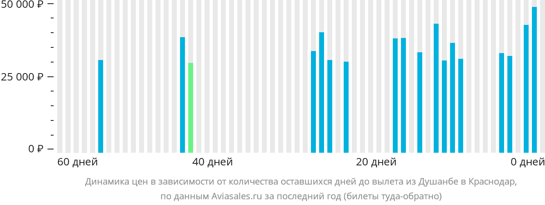 Динамика цен в зависимости от количества оставшихся дней до вылета из Душанбе в Краснодар