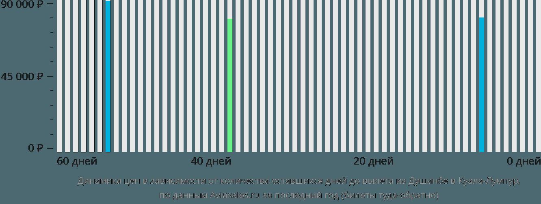 Динамика цен в зависимости от количества оставшихся дней до вылета из Душанбе в Куала-Лумпур