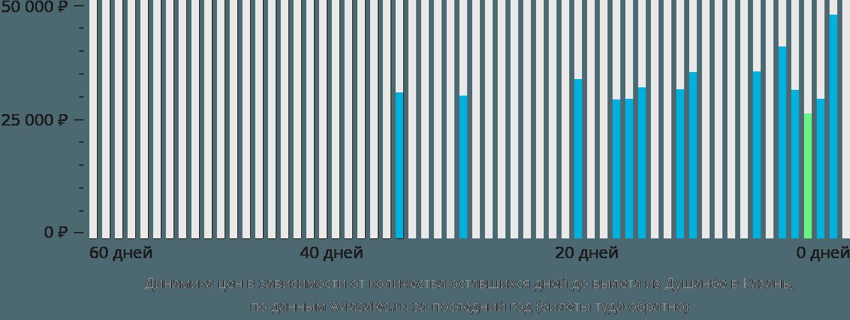 Динамика цен в зависимости от количества оставшихся дней до вылета из Душанбе в Казань