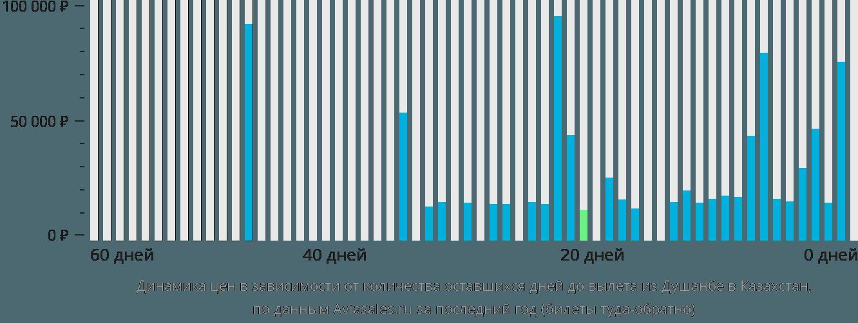 Динамика цен в зависимости от количества оставшихся дней до вылета из Душанбе в Казахстан