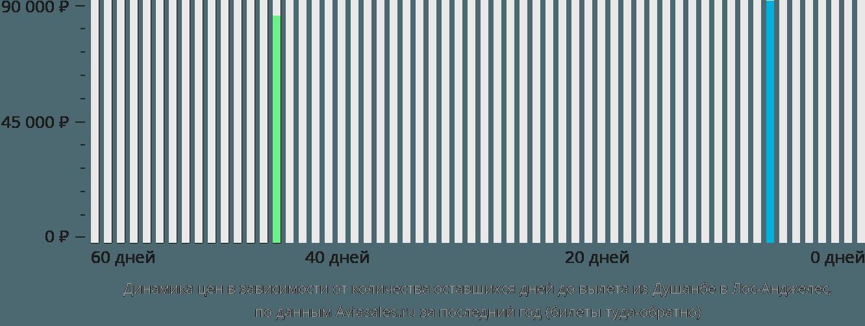 Динамика цен в зависимости от количества оставшихся дней до вылета из Душанбе в Лос-Анджелес