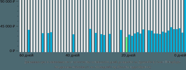 Динамика цен в зависимости от количества оставшихся дней до вылета из Душанбе в Санкт-Петербург