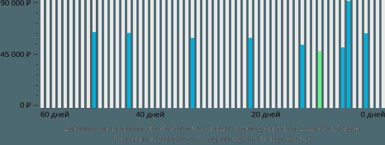 Динамика цен в зависимости от количества оставшихся дней до вылета из Душанбе в Лондон