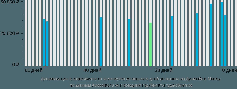 Динамика цен в зависимости от количества оставшихся дней до вылета из Душанбе в Минск