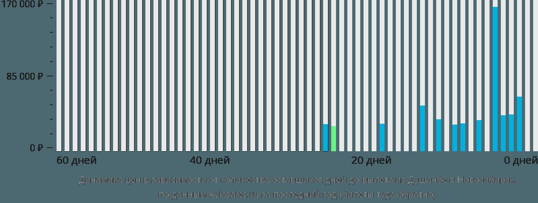 Динамика цен в зависимости от количества оставшихся дней до вылета из Душанбе в Новосибирск