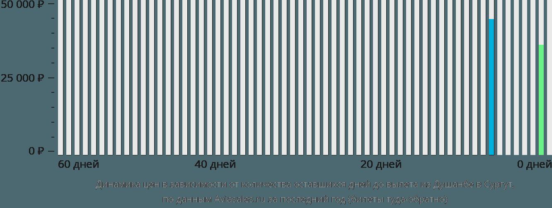 Динамика цен в зависимости от количества оставшихся дней до вылета из Душанбе в Сургут