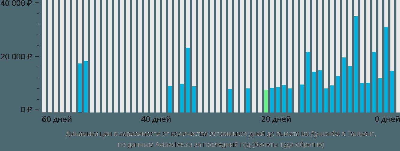 Динамика цен в зависимости от количества оставшихся дней до вылета из Душанбе в Ташкент