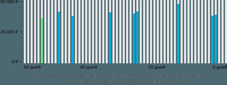 Динамика цен в зависимости от количества оставшихся дней до вылета из Душанбе в Тбилиси