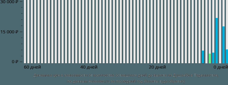 Динамика цен в зависимости от количества оставшихся дней до вылета из Душанбе в Таджикистан