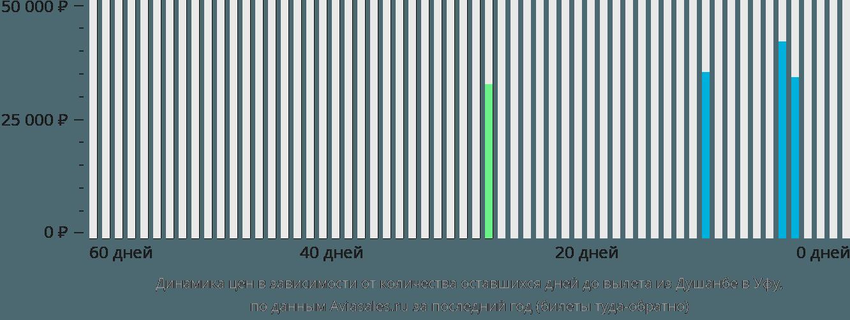 Динамика цен в зависимости от количества оставшихся дней до вылета из Душанбе в Уфу