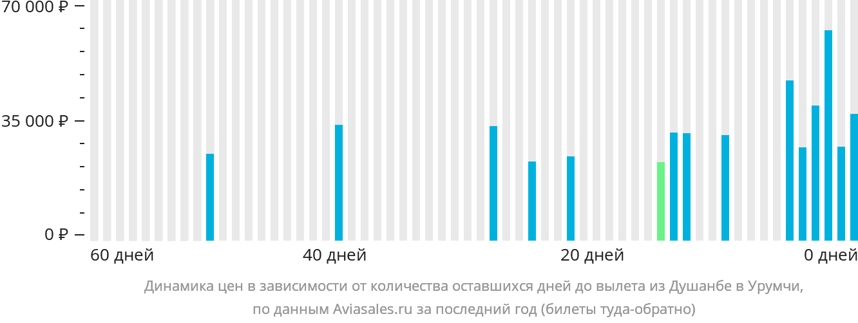 Динамика цен в зависимости от количества оставшихся дней до вылета из Душанбе в Урумчи